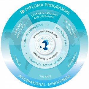 海外大学への進学の突破口となる国際バカロレア