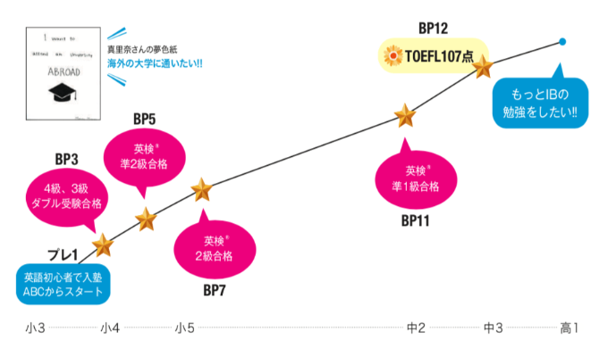 初心者から始めてTOEFL iBT107点。日本にいながらバイリンガルになれた学習法とは