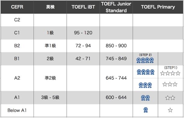 英語の資格・検定試験CEFRとの対照表(英語塾キャタル 作成)
