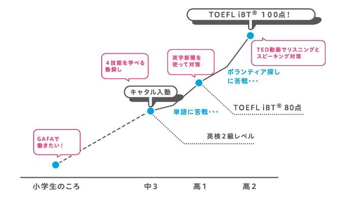 TOEFL100点を取得した高校2年生の成長グラフ
